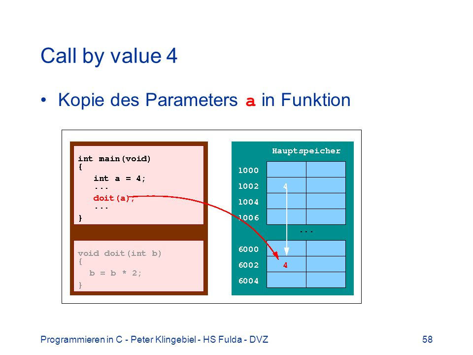 Programmieren in C - Peter Klingebiel - HS Fulda - DVZ58 Call by value 4 Kopie des Parameters a in Funktion