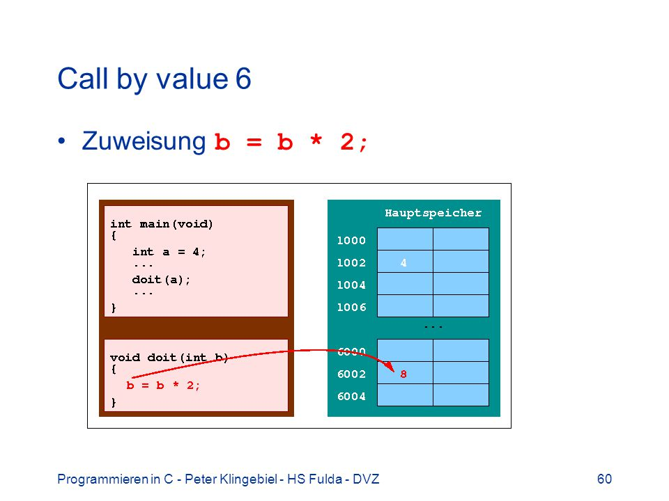 Programmieren in C - Peter Klingebiel - HS Fulda - DVZ60 Call by value 6 Zuweisung b = b * 2;