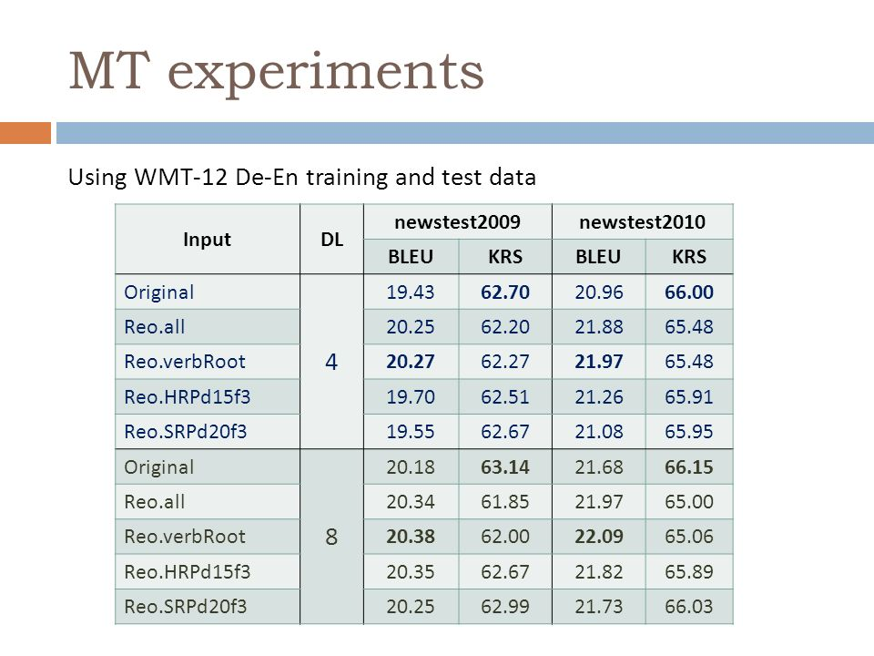 MT experiments Using WMT-12 De-En training and test data InputDL newstest2009newstest2010 BLEUKRSBLEUKRS Original Reo.all Reo.verbRoot Reo.HRPd15f Reo.SRPd20f Original Reo.all Reo.verbRoot Reo.HRPd15f Reo.SRPd20f