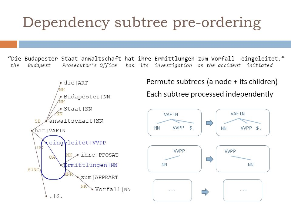 Pre-ordering model (1) – MLE Baseline model: max likelihood MLE (relative frequency-based) Subtree representation: relation type and POS tag OA|NN _OC|VVPP OA|NN _OC|VVPP Prob=0.75 Prob=0.25 OA|NN _OC|VVPP Limitations: - ambiguity due to coarse word classification (only few relation/POS tags) - coverage: many unseen or low-counts subtrees