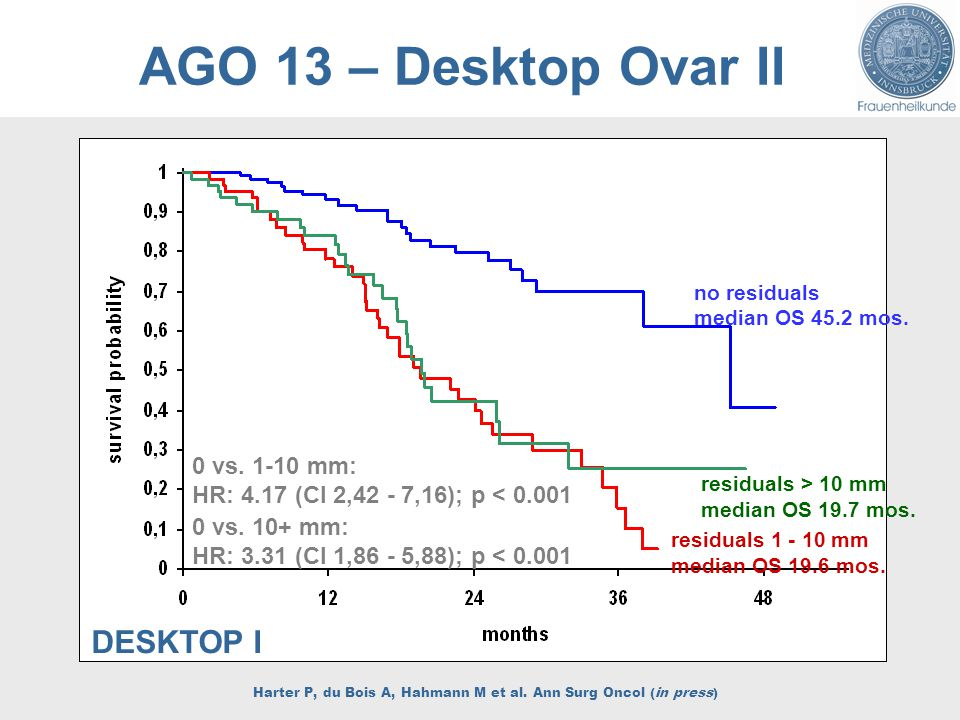 AGO 13 – Desktop Ovar II 0 vs mm: HR: 4.17 (CI 2,42 - 7,16); p < vs.