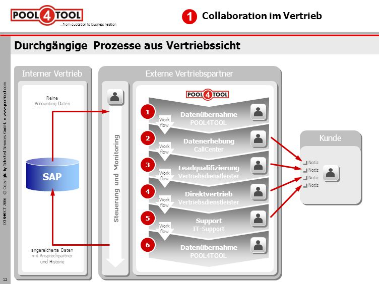 CON ECT 2006 © Copyright by Selected Services GmbH. www.pool4tool.com …from quotation to business relation 12 Durchgängige Prozesse aus Vertriebssicht