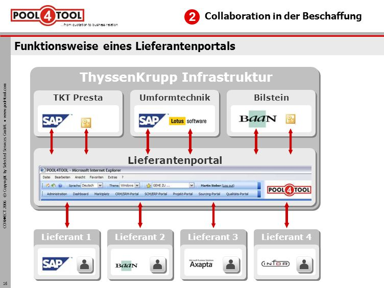 CON ECT 2006 © Copyright by Selected Services GmbH. www.pool4tool.com …from quotation to business relation 16 Funktionsweise eines Lieferantenportals