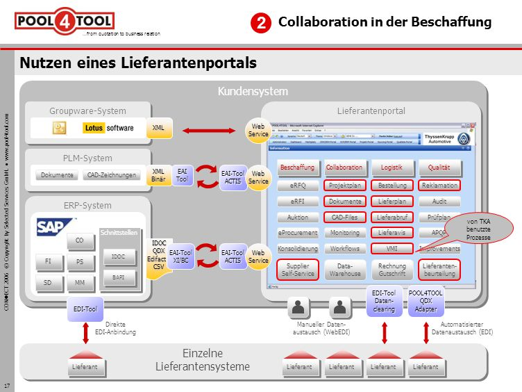 CON ECT 2006 © Copyright by Selected Services GmbH. www.pool4tool.com …from quotation to business relation 17 Nutzen eines Lieferantenportals FIFI SDS