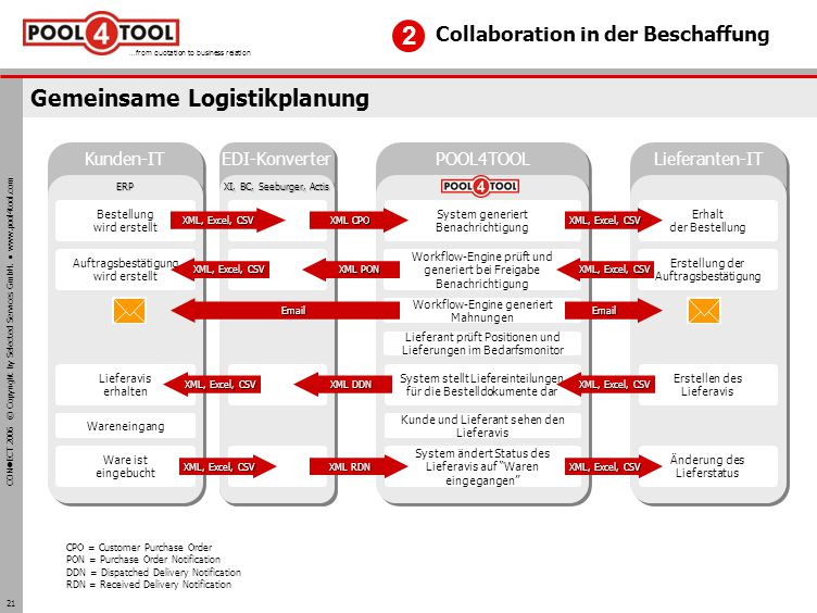 CON ECT 2006 © Copyright by Selected Services GmbH. www.pool4tool.com …from quotation to business relation 21 Gemeinsame Logistikplanung CPO = Custome