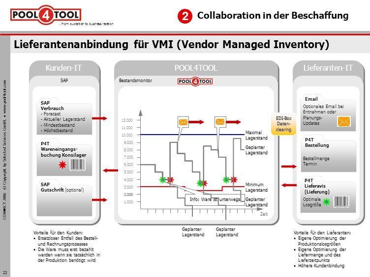 CON ECT 2006 © Copyright by Selected Services GmbH. www.pool4tool.com …from quotation to business relation 23 Lieferantenanbindung für VMI (Vendor Man