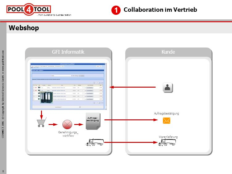 CON ECT 2006 © Copyright by Selected Services GmbH. www.pool4tool.com …from quotation to business relation 8 Webshop Collaboration im Vertrieb 1 GFI I