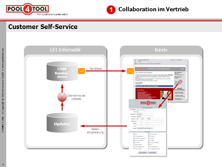 CON ECT 2006 © Copyright by Selected Services GmbH. www.pool4tool.com …from quotation to business relation 9 Customer Self-Service Collaboration im Ve