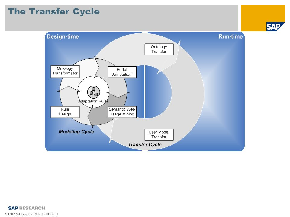 © SAP 2008 / Kay-Uwe Schmidt / Page 13 The Transfer Cycle