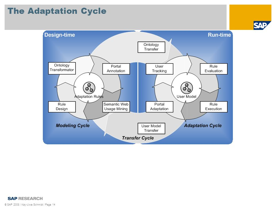 © SAP 2008 / Kay-Uwe Schmidt / Page 14 The Adaptation Cycle