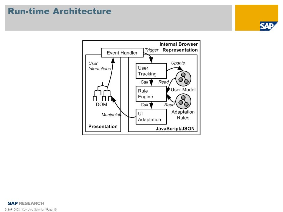 © SAP 2008 / Kay-Uwe Schmidt / Page 15 Run-time Architecture