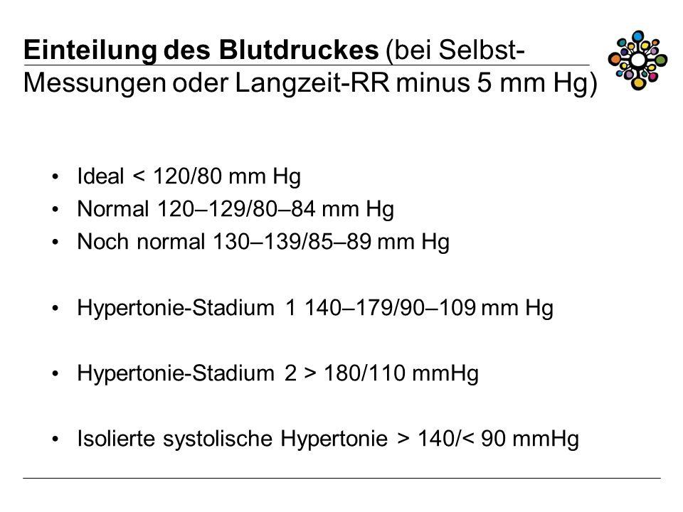 Einteilung des Blutdruckes (bei Selbst- Messungen oder Langzeit-RR minus 5 mm Hg) Ideal < 120/80 mm Hg Normal 120–129/80–84 mm Hg Noch normal 130–139/