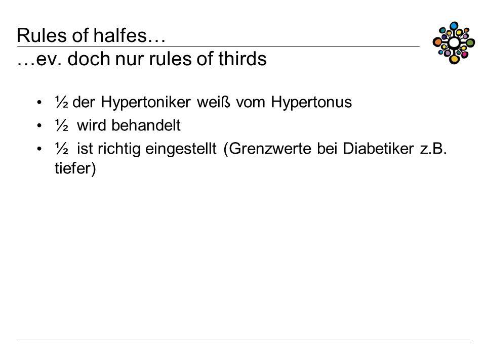 Rules of halfes… …ev. doch nur rules of thirds ½ der Hypertoniker weiß vom Hypertonus ½ wird behandelt ½ ist richtig eingestellt (Grenzwerte bei Diabe