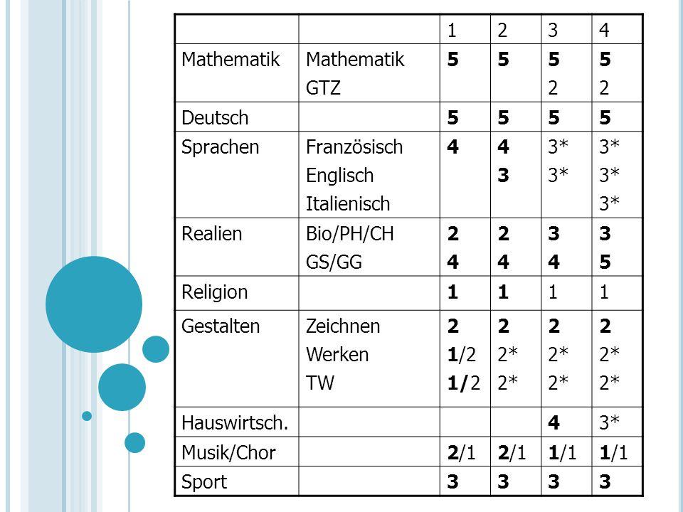 1234 Mathematik GTZ 555252 5252 Deutsch5555 SprachenFranzösisch Englisch Italienisch 44343 3* RealienBio/PH/CH GS/GG 2424 2424 3434 3535 Religion1111