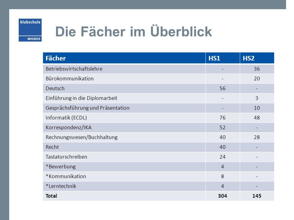 Die Fächer im Überblick FächerHS1HS2 Betriebswirtschaftslehre-36 Bürokommunikation-20 Deutsch56- Einführung in die Diplomarbeit-3 Gesprächsführung und
