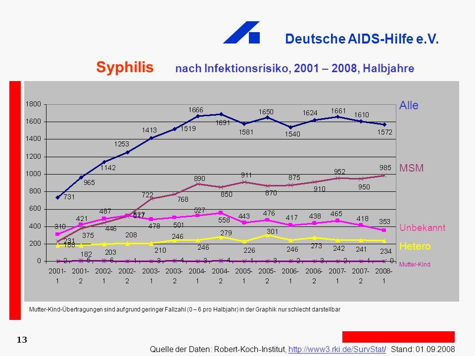 Deutsche AIDS-Hilfe e.V. 13 Alle MSM Unbekannt Hetero Mutter-Kind Syphilis nach Infektionsrisiko, 2001 – 2008, Halbjahre Quelle der Daten: Robert-Koch