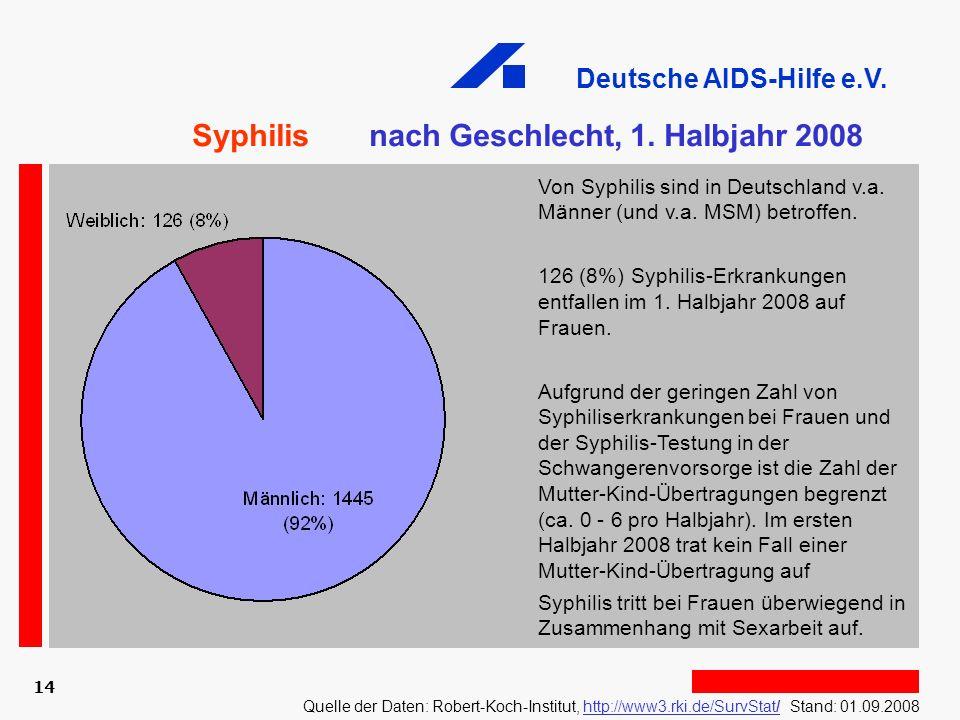 Deutsche AIDS-Hilfe e.V. 14 Syphilis nach Geschlecht, 1. Halbjahr 2008 Von Syphilis sind in Deutschland v.a. Männer (und v.a. MSM) betroffen. 126 (8%)