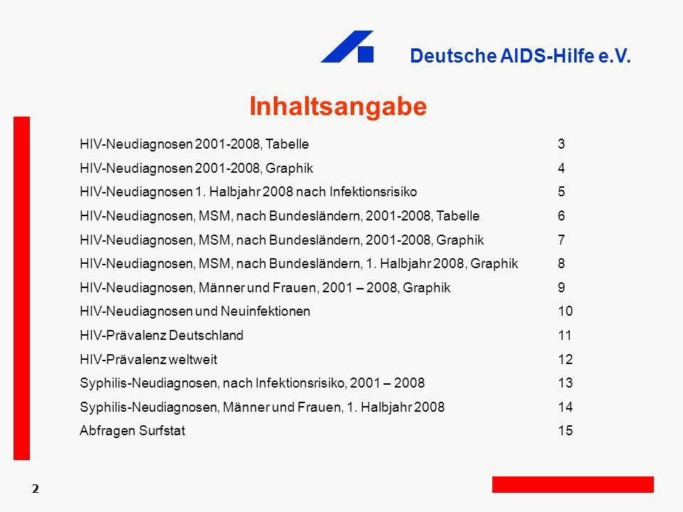 Deutsche AIDS-Hilfe e.V. 2 Inhaltsangabe HIV-Neudiagnosen 2001-2008, Tabelle3 HIV-Neudiagnosen 2001-2008, Graphik4 HIV-Neudiagnosen 1. Halbjahr 2008 n