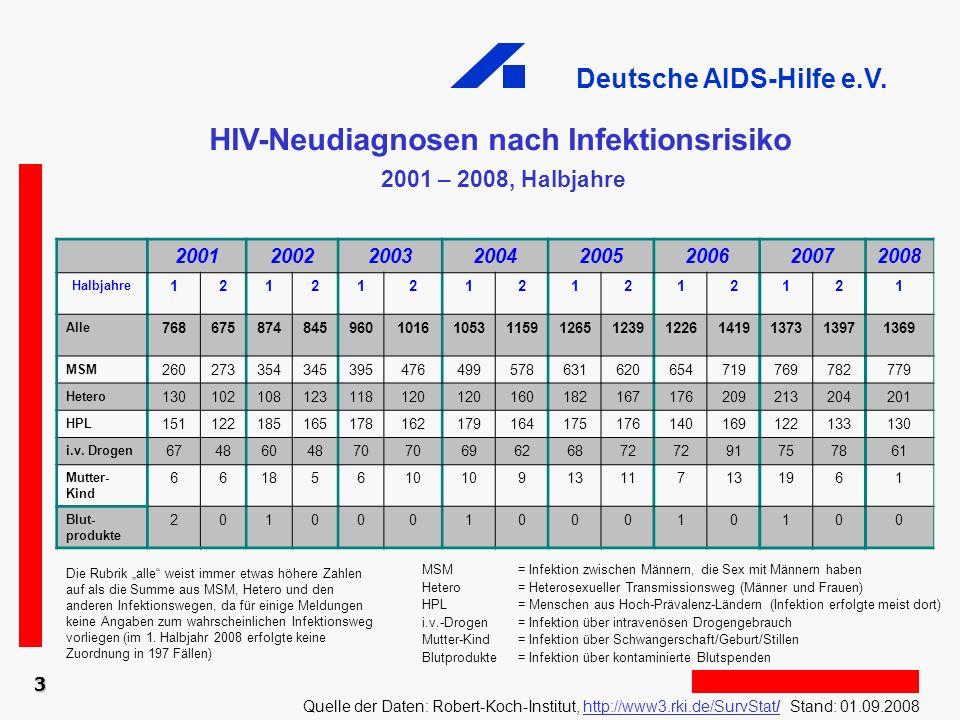 Deutsche AIDS-Hilfe e.V. 20012002200320042005200620072008 Halbjahre 121212121212121 Alle 7686758748459601016105311591265123912261419137313971369 MSM 2