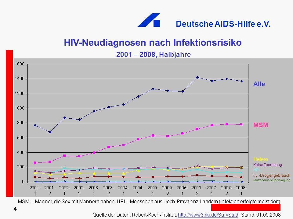 Deutsche AIDS-Hilfe e.V. 4 MSM = Männer, die Sex mit Männern haben, HPL= Menschen aus Hoch-Prävalenz-Ländern (Infektion erfolgte meist dort) Alle MSM