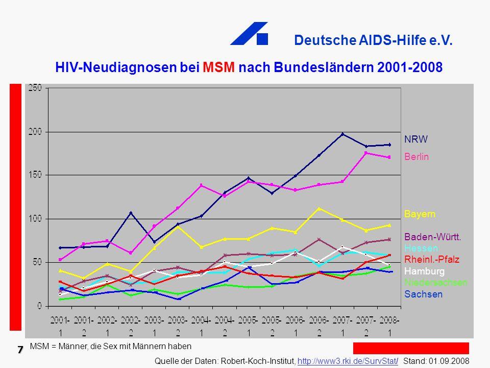 Deutsche AIDS-Hilfe e.V. HIV-Neudiagnosen bei MSM nach Bundesländern 2001-2008 NRW Berlin Bayern Baden-Württ. Hessen Rheinl.-Pfalz Hamburg Niedersachs