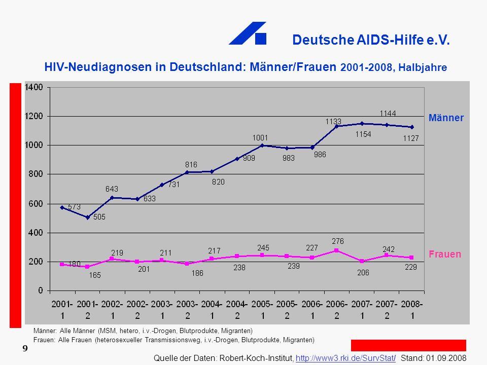 Deutsche AIDS-Hilfe e.V. 9 Männer Frauen HIV-Neudiagnosen in Deutschland: Männer/Frauen 2001-2008, Halbjahre Männer: Alle Männer (MSM, hetero, i.v.-Dr