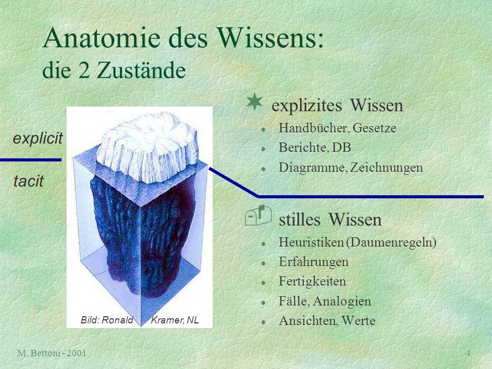 M. Bettoni - 20014 Anatomie des Wissens: die 2 Zustände ¬ explizites Wissen l Handbücher, Gesetze l Berichte, DB l Diagramme, Zeichnungen  stilles Wi