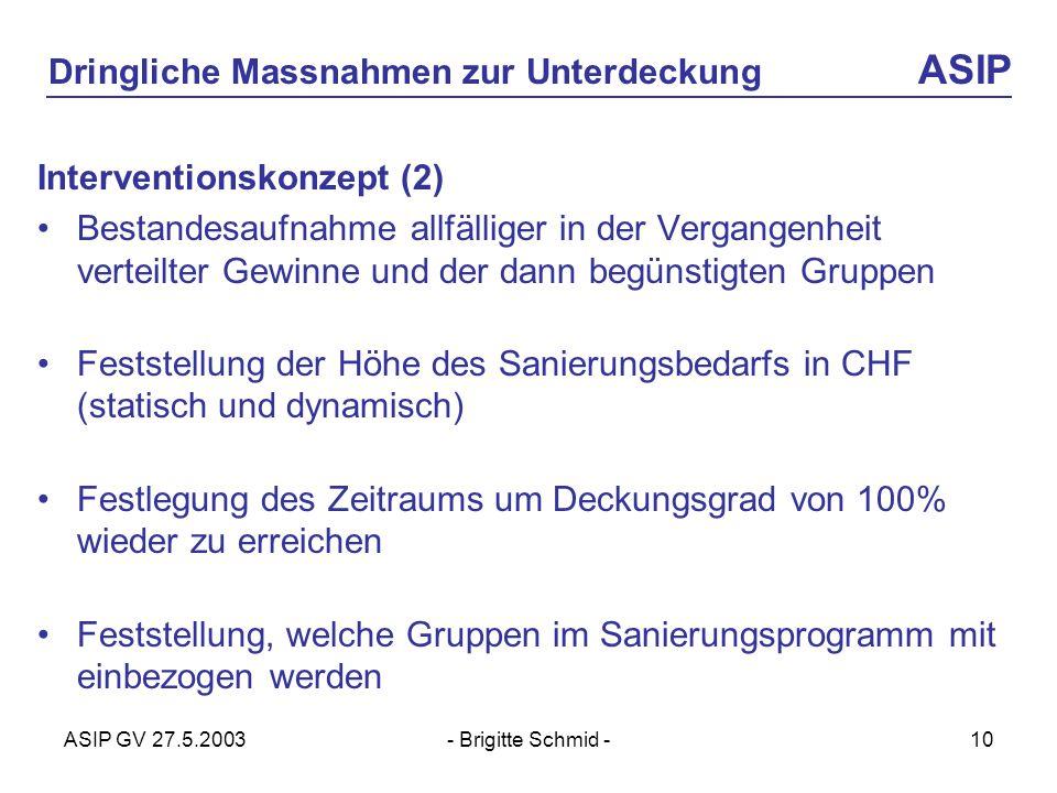 ASIP GV 27.5.2003- Brigitte Schmid -10 Dringliche Massnahmen zur Unterdeckung ASIP Interventionskonzept (2) Bestandesaufnahme allfälliger in der Vergangenheit verteilter Gewinne und der dann begünstigten Gruppen Feststellung der Höhe des Sanierungsbedarfs in CHF (statisch und dynamisch) Festlegung des Zeitraums um Deckungsgrad von 100% wieder zu erreichen Feststellung, welche Gruppen im Sanierungsprogramm mit einbezogen werden