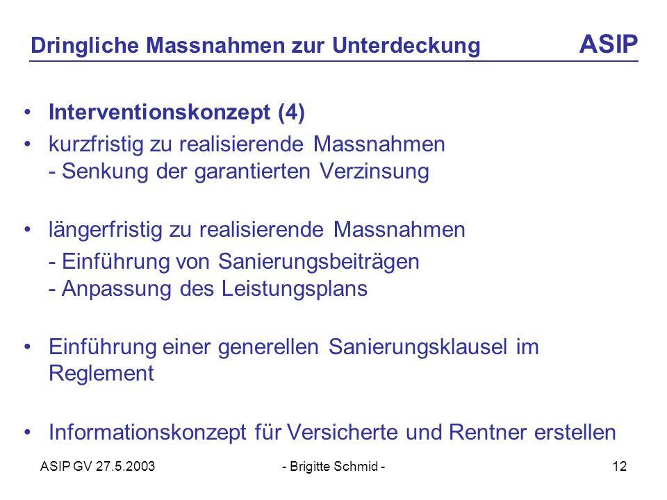 ASIP GV 27.5.2003- Brigitte Schmid -12 Dringliche Massnahmen zur Unterdeckung ASIP Interventionskonzept (4) kurzfristig zu realisierende Massnahmen - Senkung der garantierten Verzinsung längerfristig zu realisierende Massnahmen - Einführung von Sanierungsbeiträgen - Anpassung des Leistungsplans Einführung einer generellen Sanierungsklausel im Reglement Informationskonzept für Versicherte und Rentner erstellen