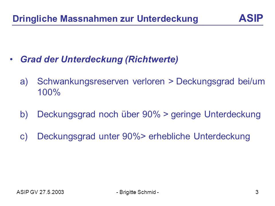 ASIP GV 27.5.2003- Brigitte Schmid -3 Dringliche Massnahmen zur Unterdeckung ASIP Grad der Unterdeckung (Richtwerte) a) Schwankungsreserven verloren > Deckungsgrad bei/um 100% b) Deckungsgrad noch über 90% > geringe Unterdeckung c) Deckungsgrad unter 90%> erhebliche Unterdeckung