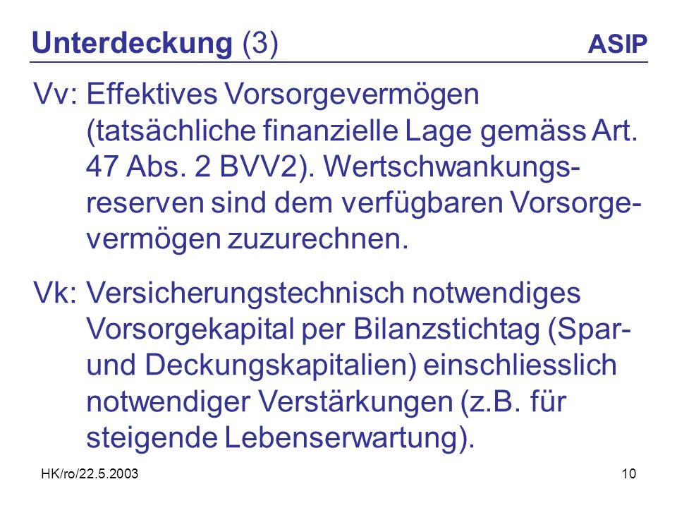 HK/ro/22.5.200310 Unterdeckung (3) ASIP Vv:Effektives Vorsorgevermögen (tatsächliche finanzielle Lage gemäss Art. 47 Abs. 2 BVV2). Wertschwankungs- re