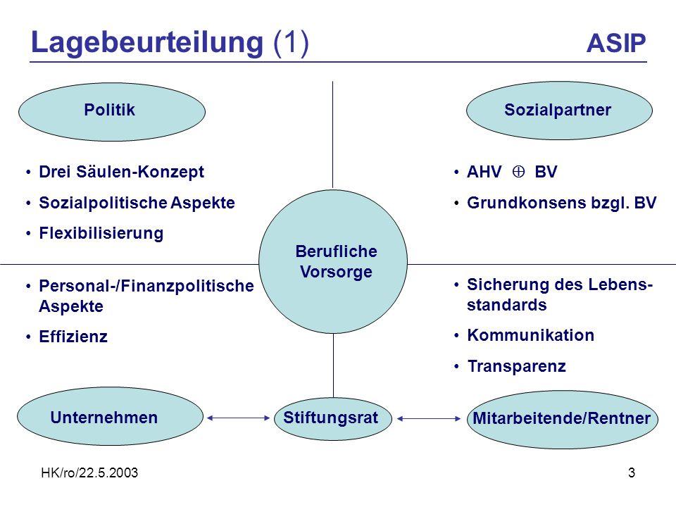 HK/ro/22.5.20033 Lagebeurteilung (1) ASIP Sozialpartner Unternehmen Mitarbeitende/Rentner Politik Berufliche Vorsorge Stiftungsrat Drei Säulen-Konzept