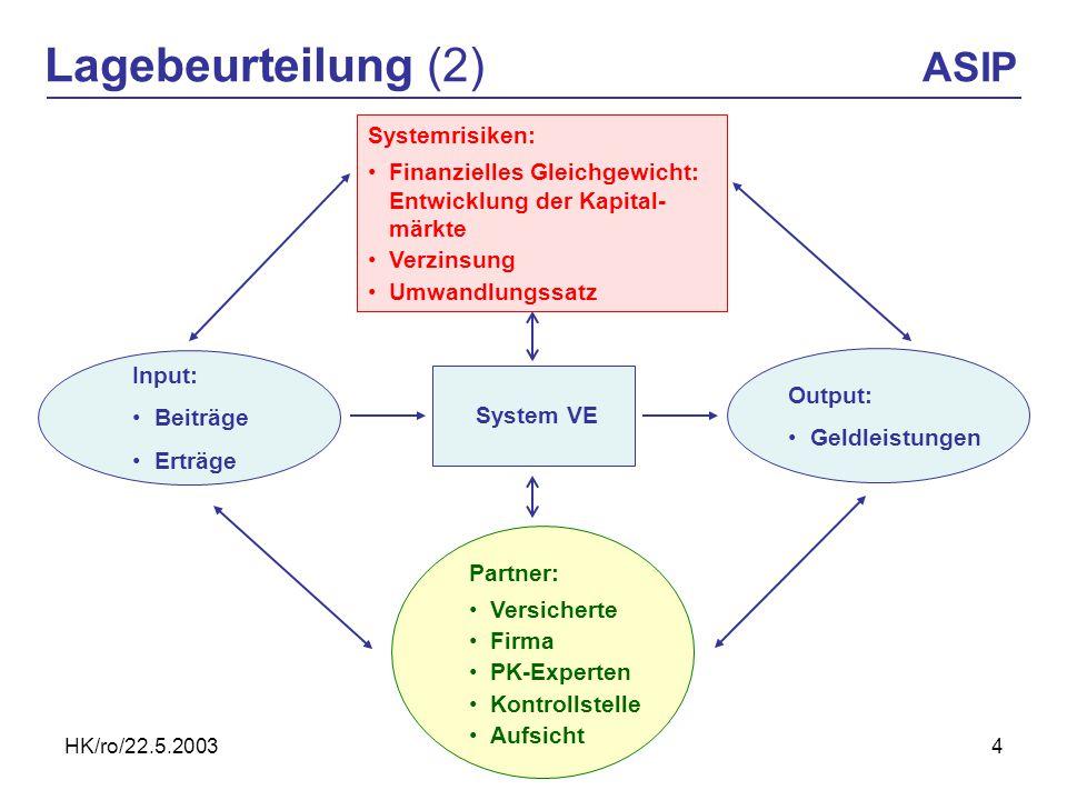 HK/ro/22.5.20034 Lagebeurteilung (2) ASIP Systemrisiken: Finanzielles Gleichgewicht: Entwicklung der Kapital- märkte Verzinsung Umwandlungssatz Output