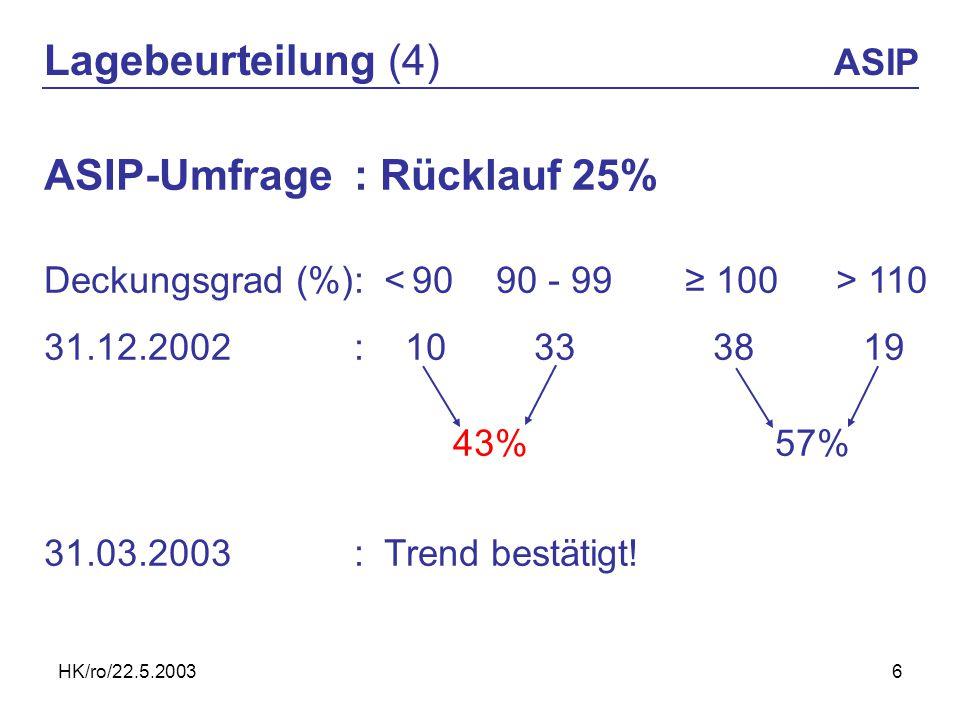 HK/ro/22.5.20036 Lagebeurteilung (4) ASIP ASIP-Umfrage: Rücklauf 25% Deckungsgrad (%): 110 31.12.2002: 103338 19 43% 57% 31.03.2003:Trend bestätigt!