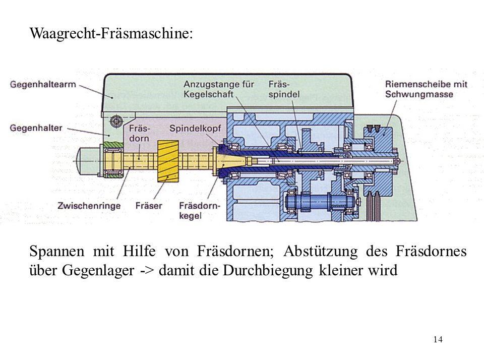 14 Waagrecht-Fräsmaschine: Spannen mit Hilfe von Fräsdornen; Abstützung des Fräsdornes über Gegenlager -> damit die Durchbiegung kleiner wird