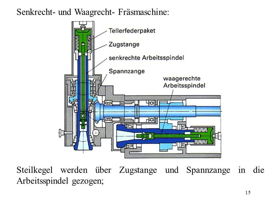 15 Senkrecht- und Waagrecht- Fräsmaschine: Steilkegel werden über Zugstange und Spannzange in die Arbeitsspindel gezogen;