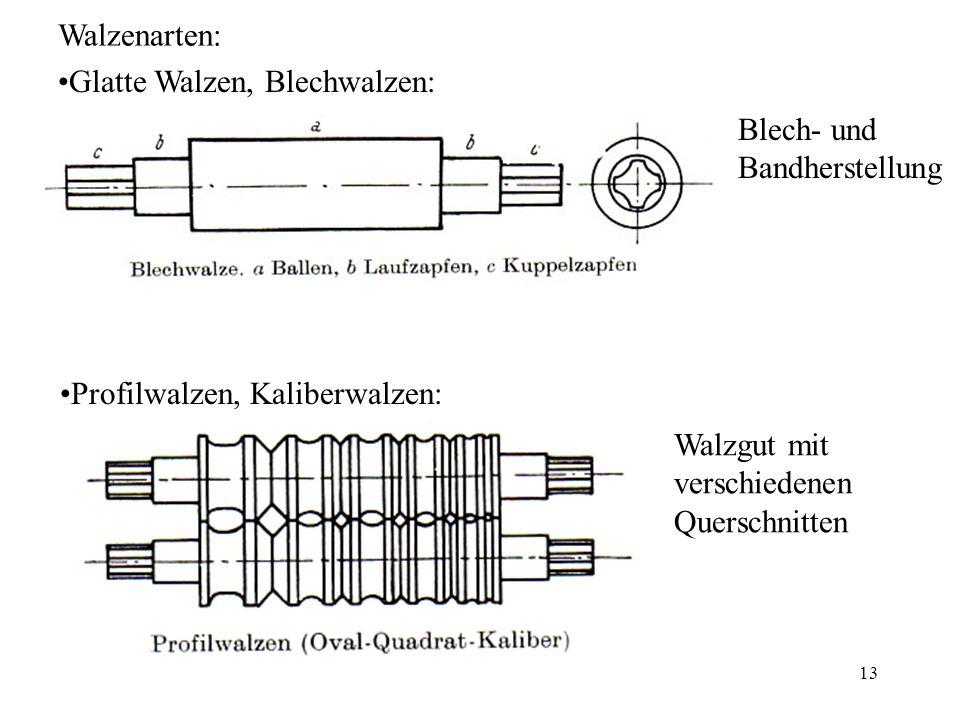13 Walzenarten: Glatte Walzen, Blechwalzen: Profilwalzen, Kaliberwalzen: Blech- und Bandherstellung Walzgut mit verschiedenen Querschnitten