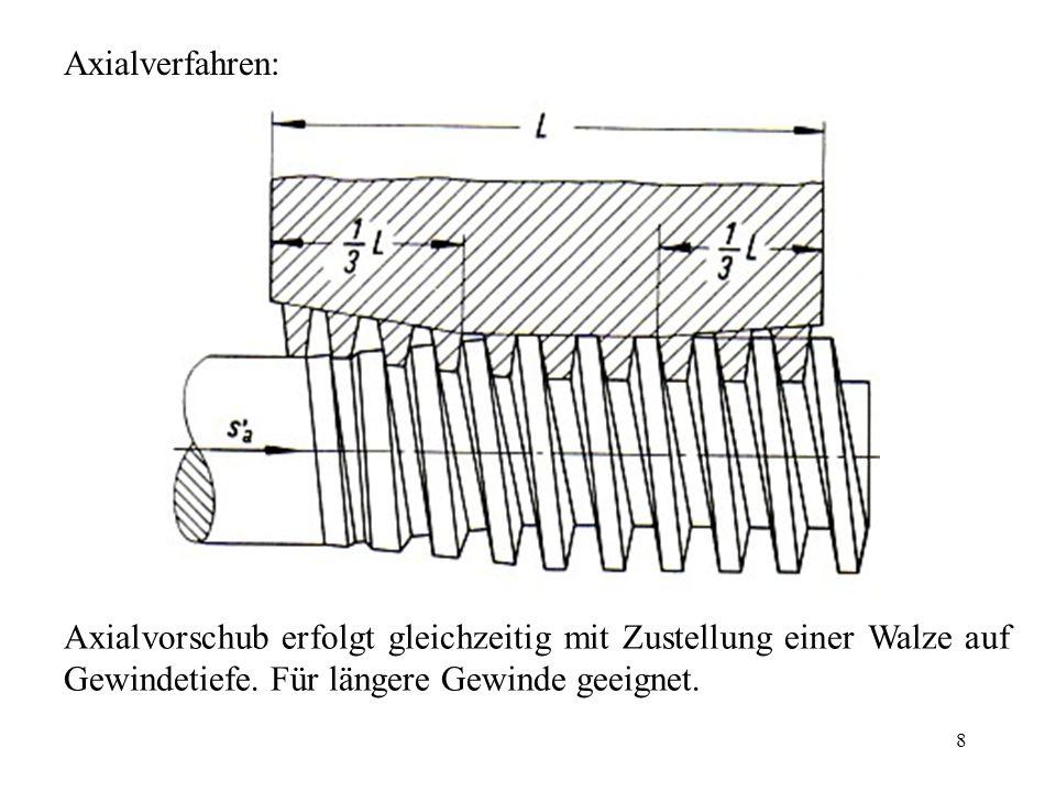 8 Axialverfahren: Axialvorschub erfolgt gleichzeitig mit Zustellung einer Walze auf Gewindetiefe.