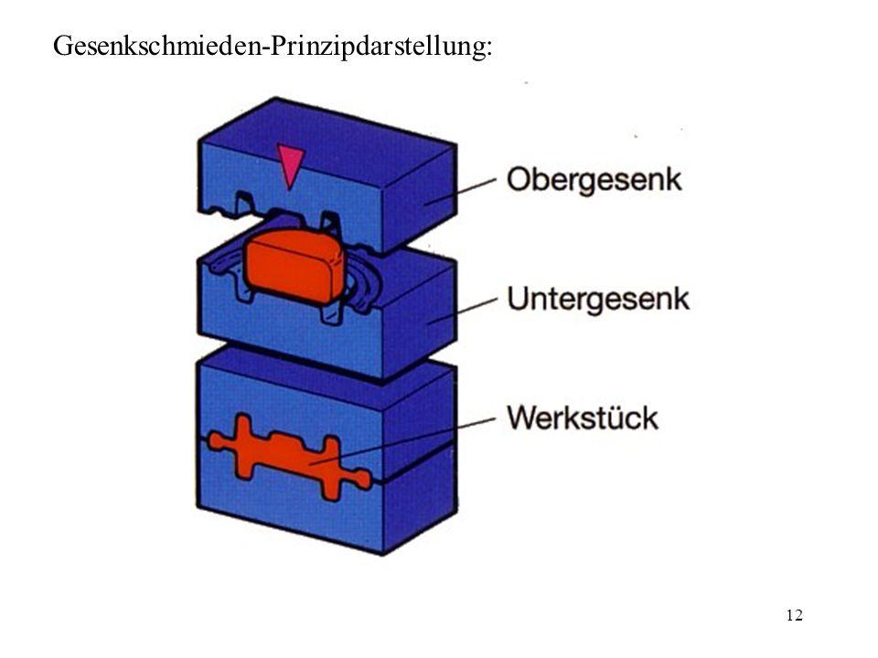 12 Gesenkschmieden-Prinzipdarstellung:
