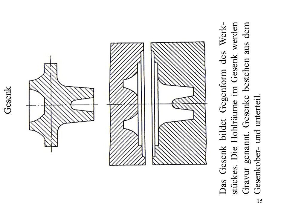 15 Gesenk Das Gesenk bildet Gegenform des Werk- stückes. Die Hohlräume im Gesenk werden Gravur genannt. Gesenke bestehen aus dem Gesenkober- und unter