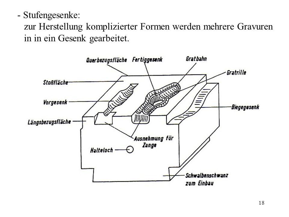 18 - Stufengesenke: zur Herstellung komplizierter Formen werden mehrere Gravuren in in ein Gesenk gearbeitet.