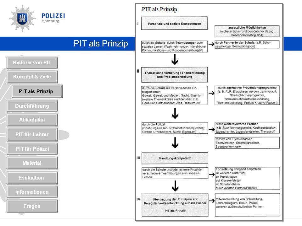 PIT als Prinzip Historie von PIT Konzept & Ziele Durchführung PIT als Prinzip Ablaufplan PIT für Polizei PIT für Lehrer Material Informationen Evaluation Fragen