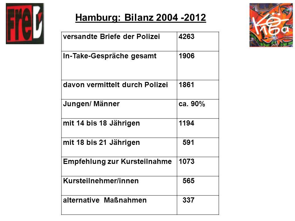 Hamburg: Auswertung 2012 287 Intake-Gespräche bei 92% der Fälle erster Kontakt zu einer Suchthilfe- Einrichtung 136 von 212 Intake-Gesprächen mit unter 14 Jährigen fanden zusammen mit Familienangehörigen statt.