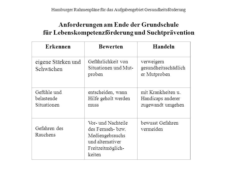 Hamburger Rahmenpläne für das Aufgabengebiet Gesundheitsförderung Anforderungen am Ende der Grundschule für Lebenskompetenzförderung und Suchtpräventi