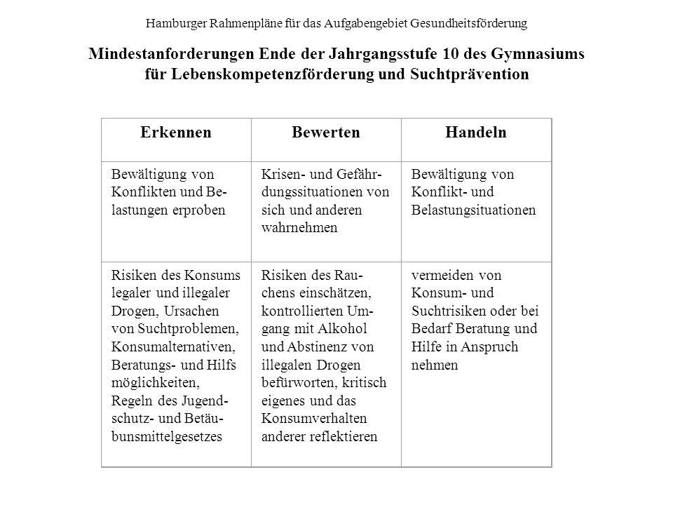 Hamburger Rahmenpläne für das Aufgabengebiet Gesundheitsförderung Mindestanforderungen Ende der Jahrgangsstufe 10 des Gymnasiums für Lebenskompetenzfö