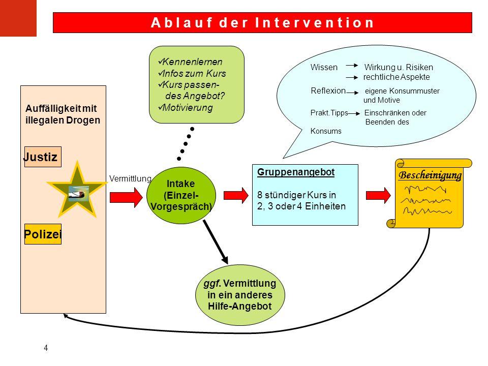 5 FreD - Modellphase 2000 – 2003__ Die Teilnehmer/innen waren...