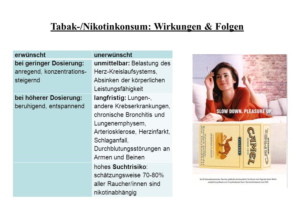 Tabak-/Nikotinkonsum: Wirkungen & Folgen erwünschtunerwünscht bei geringer Dosierung: anregend, konzentrations- steigernd unmittelbar: Belastung des H