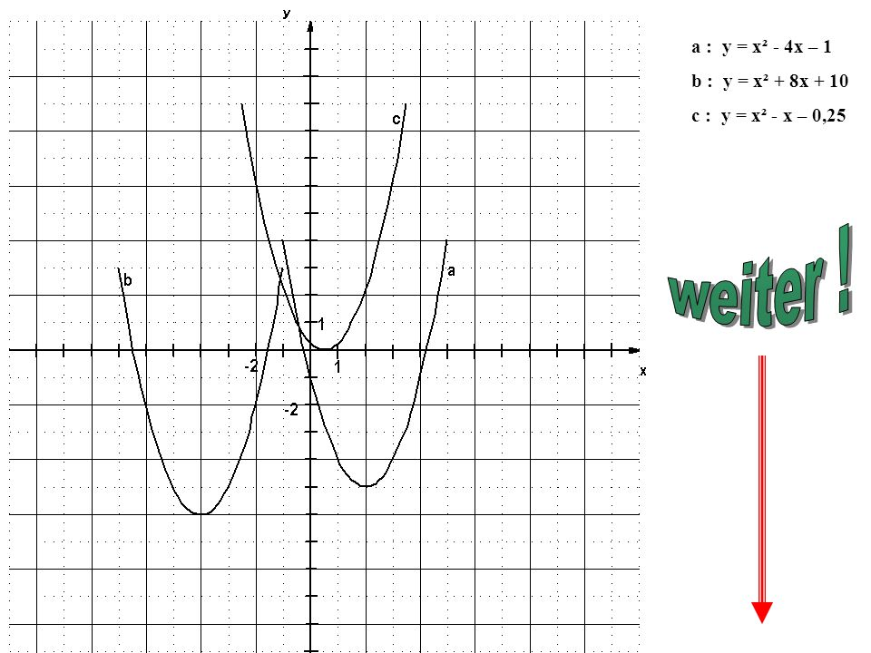 Wenn man die Funktionsgleichung y = (x + d)² + e weiter umformt, entsteht : y = x² + 2dx + d² + e.