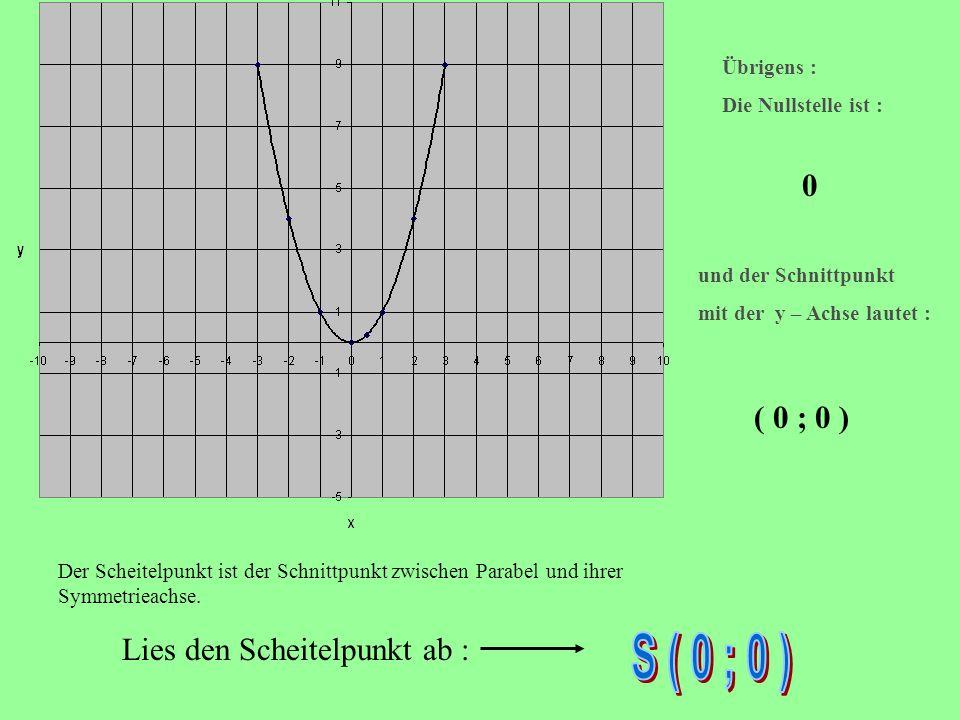 Für die Schnittpunkte mit der y – Achse gilt : x = 0 : (1): y = 0² + 40 + 5 y = 5 (2): y = 0² - 20 + 1 y = 1 (3): y = 0² - 60 + 8 y = 8 Für den Schnittpunkt B der Parabeln 1 und 2 gilt : x² + 4x + 5 = x² - 2x + 1  -x² also : 4x + 5 = -2x + 1  -5 und   +2x ergibt : 6x = - 4   :6 x = - 0,666.....