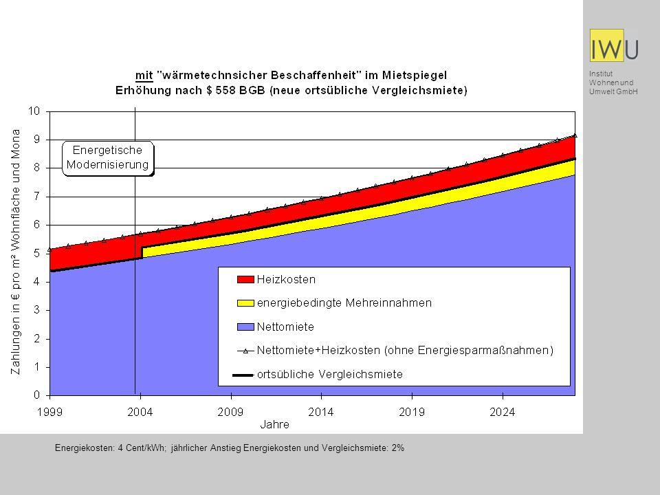 Institut Wohnen und Umwelt GmbH Energiekosten: 4 Cent/kWh; jährlicher Anstieg Energiekosten und Vergleichsmiete: 2%